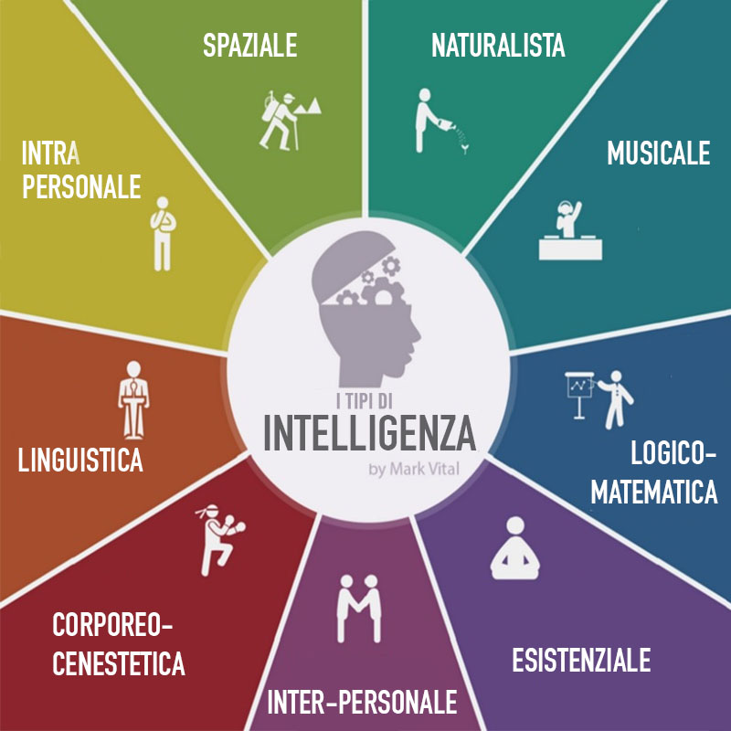 Le 9 Intelligenze multiple