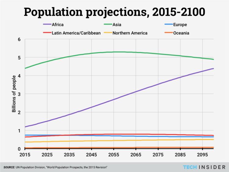 Popolazione 2100
